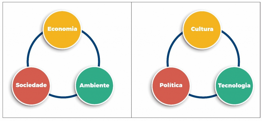 Figura 1- Os pilares do Desenvolvimento Sustentável: clássicos e novos