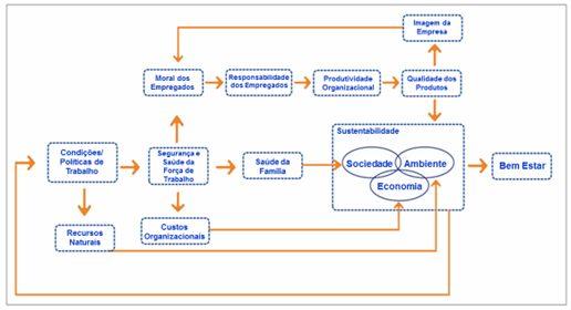 As relações entre Gestão de SMS e Sustentabilidade